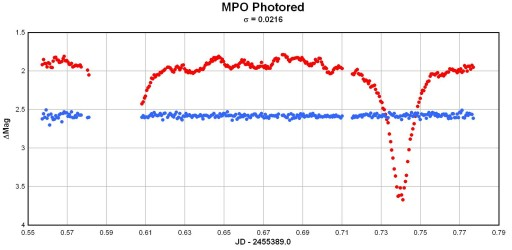 light curve of v1315 using mpo_photored