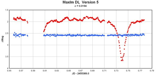 light curve for V1315Aql produced by MaxIm